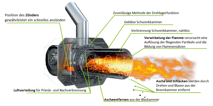 Pelletkessel Pelletheizung Brenner mit rotierender Brennkammer