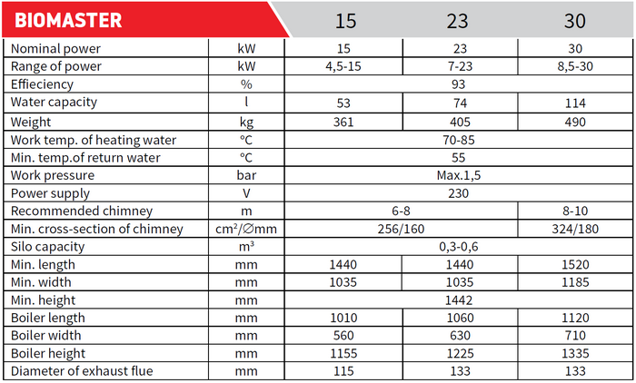 Pelletkessel Biomaster Technische Daten